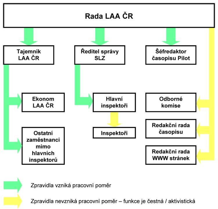 Schéma jmenovaných orgánů